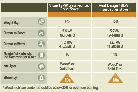 Vitae-insert-boiler